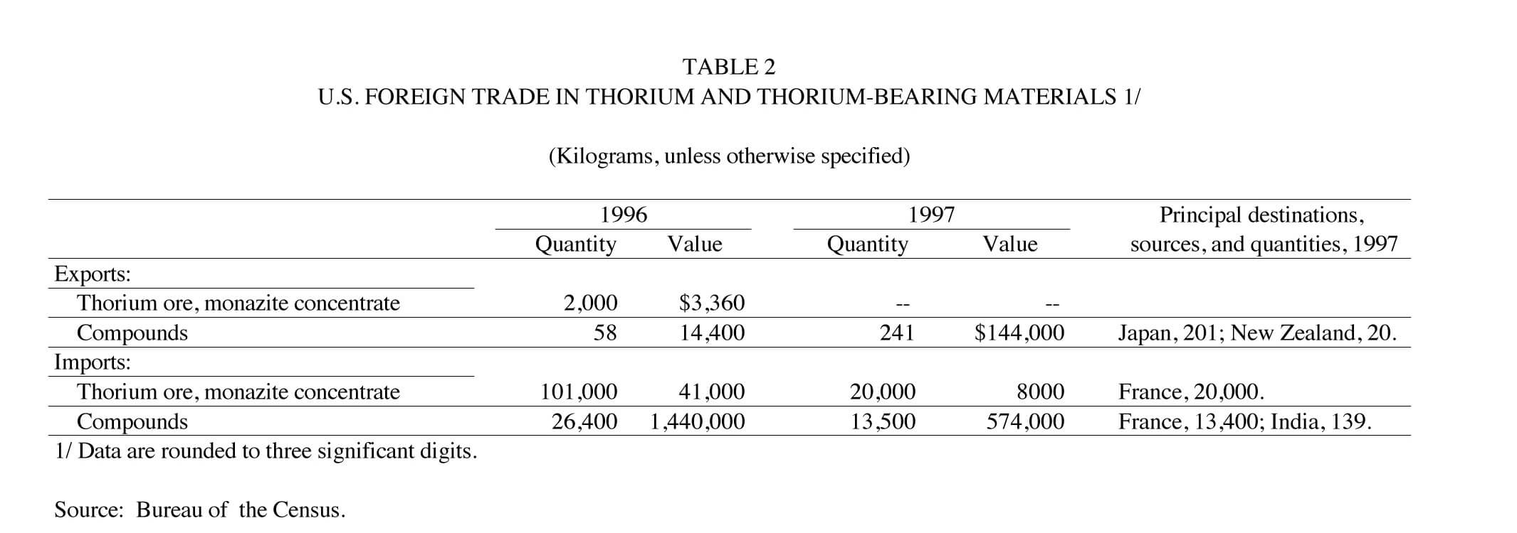 Us 1997 geological survey thorium report nuenergy thorium statistics 2 publicscrutiny Choice Image