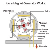Magnet Motor Free Energy Generator Do They Really Work